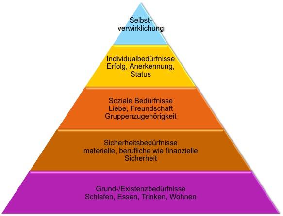 Bedürfnis-Pyramide nach Abraham Maslow