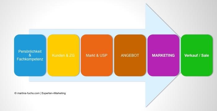 Reihenfolge Marketing - Martina Fuchs | Experten+Marketing